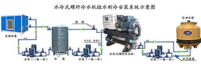 成都工业冷库螺杆式冷水机组系统知识详解(三)